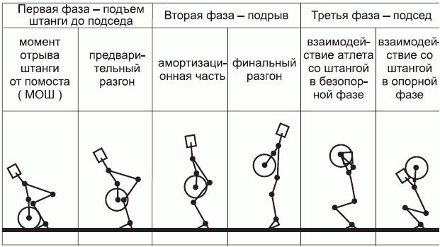 Техника выполнения упражнения толчок